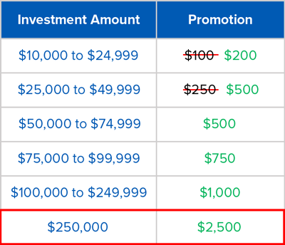 VBB-Limit-Increase-Promotion-Chart.png